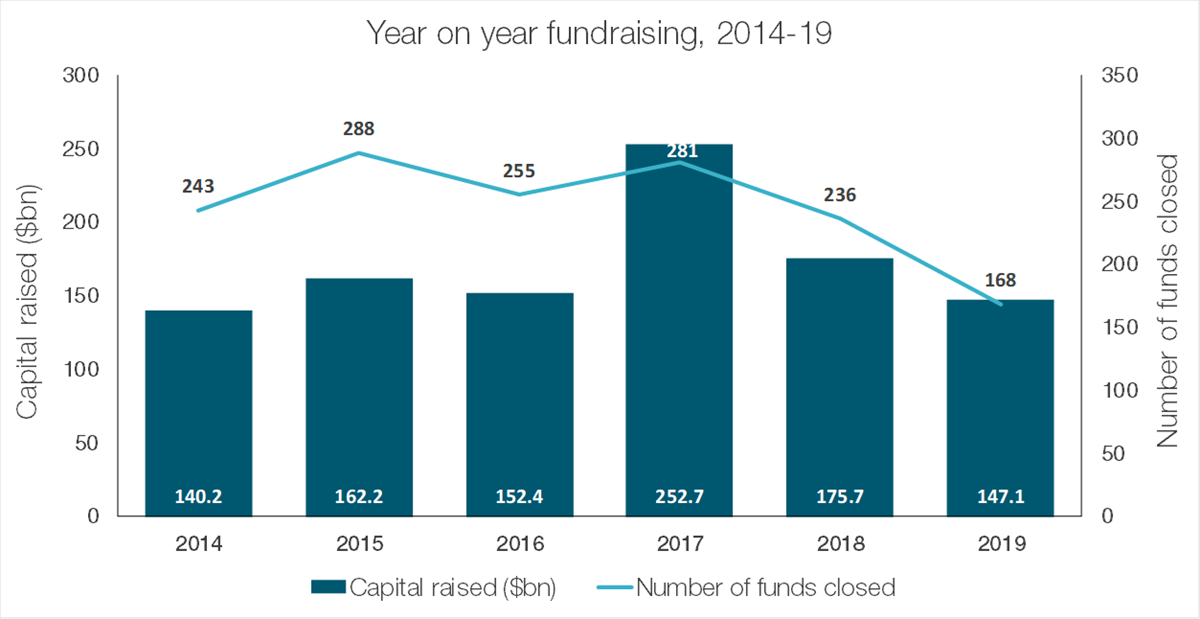 Year on Year Fundraising in Private Debt