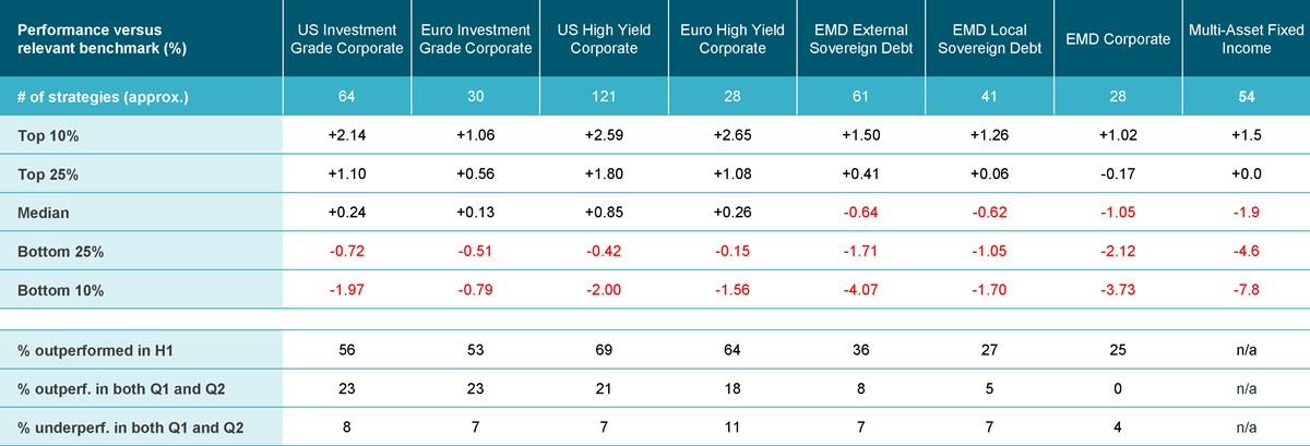 Performance of active fixed income managers relative to benchmarks, H1 2020 gross of fees