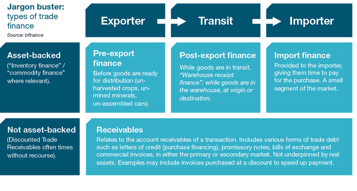 Trade Finance -  Jargon Buster