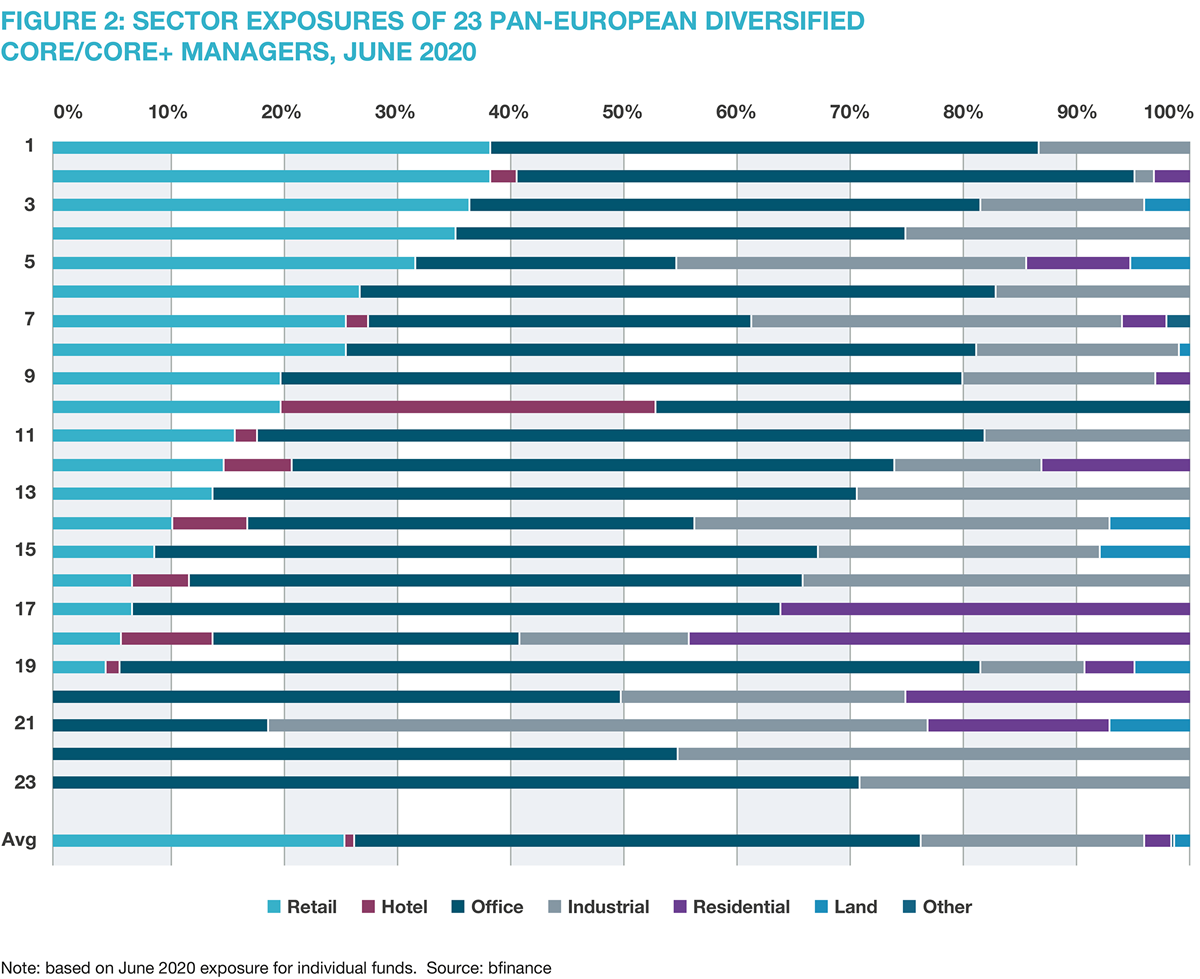 Figure 2: Sector exposures of 23 pan-European Diversified Core/Core+ managers, June 2020