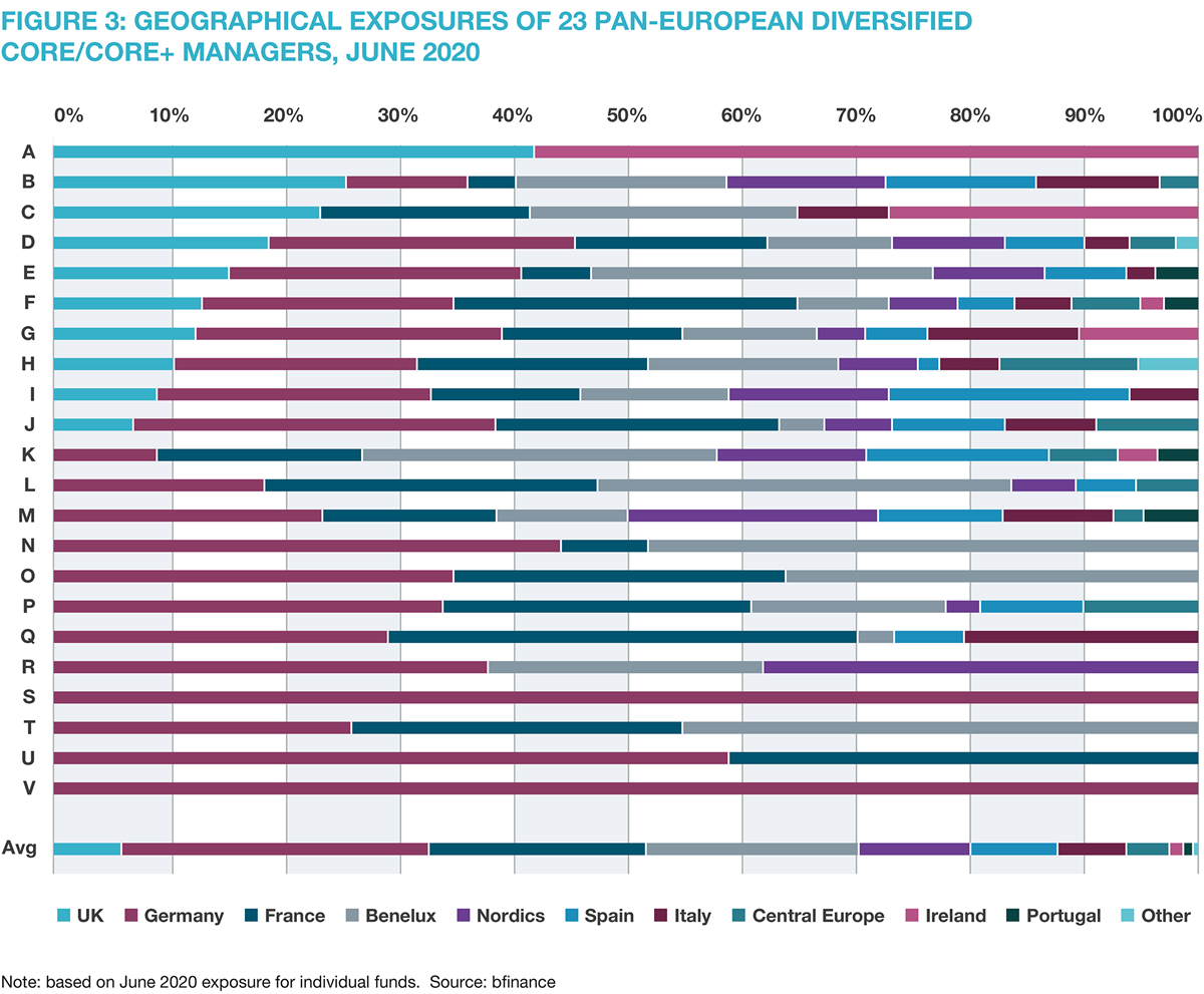 Figure 3: Geographical exposures of 23 pan-European Diversified Core/Core+ managers, June 2020