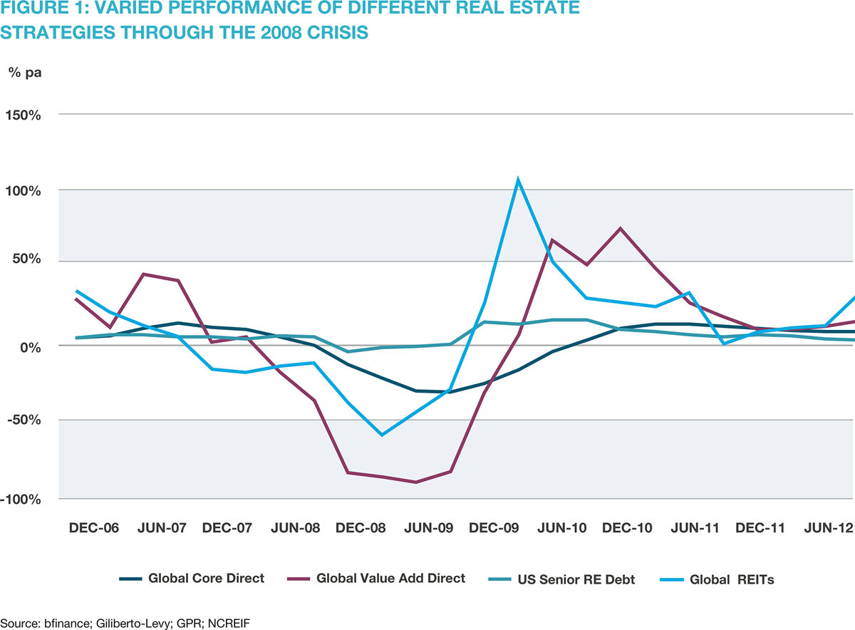 Figure 1: varied performance of different real estate strategies through the 2008 crisis